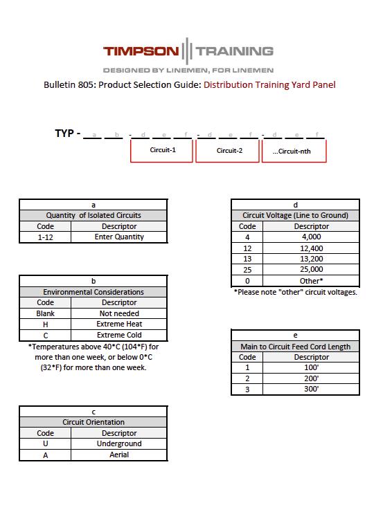 Distribution Training Panel Screen